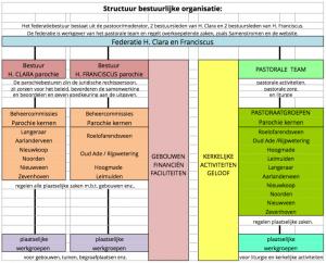 Structuur_bestuurlijke_organisatie
